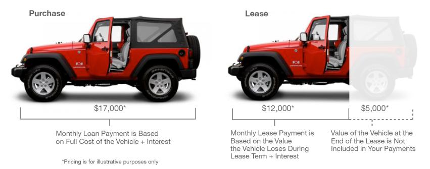 Покупка машины в лизинг. Что это, плюсы и минусы