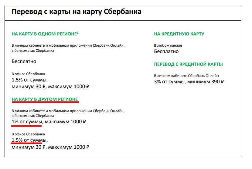 "Комиссии Сбербанка на ""Банковский роуминг"""