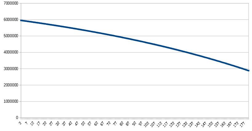 Расходование средств - альтернатива НПФ Сбербанка для самозанятых